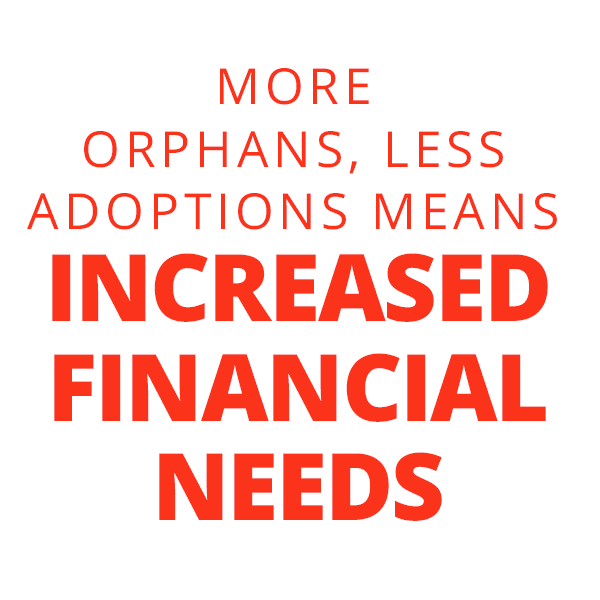 More Orphans & Less Adoptions Means Increased Financial Needs